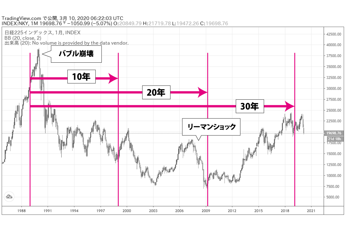 バブル崩壊直前から30年チャート